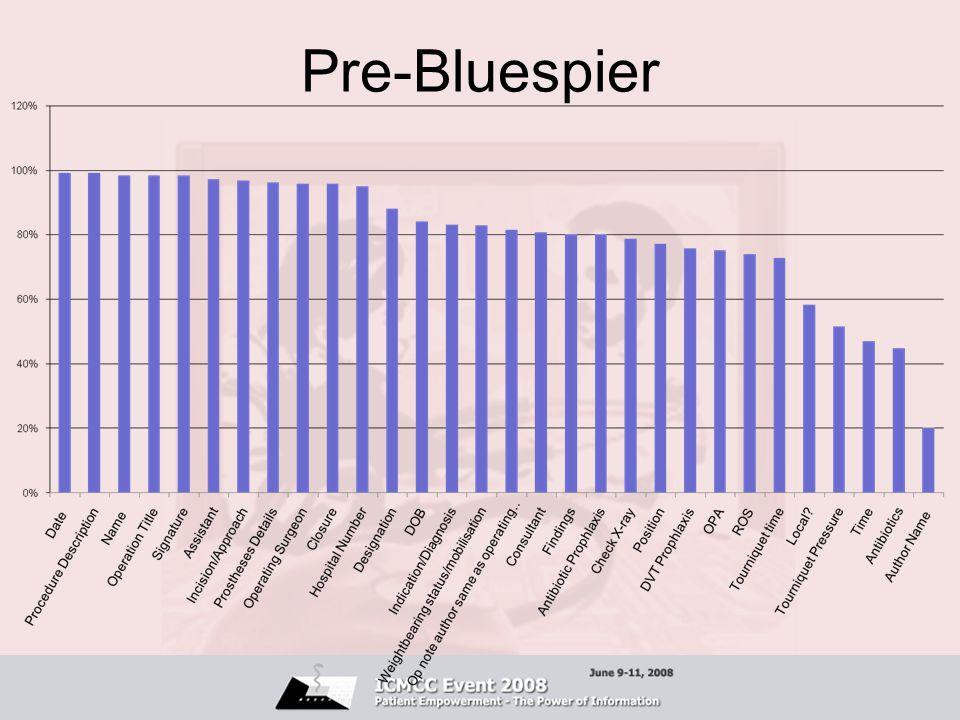 Pre-Bluespier