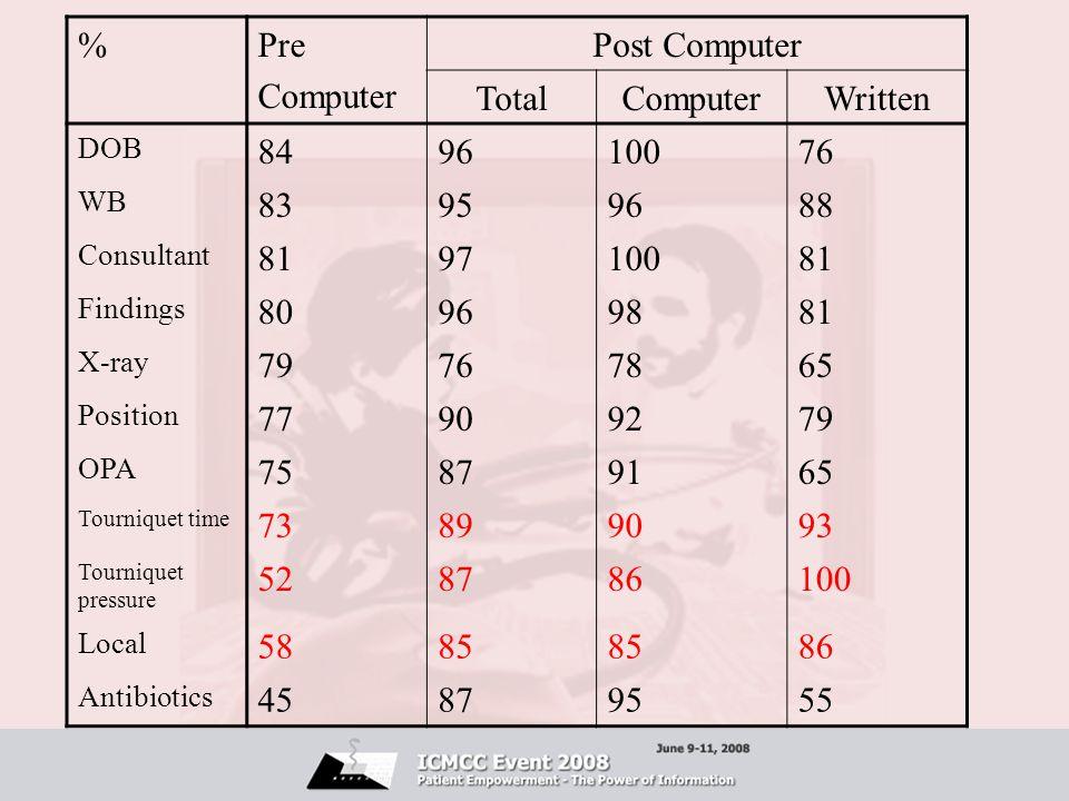 % Pre Computer Post Computer Total Written 84 96 100 76 83 95 88 81 97
