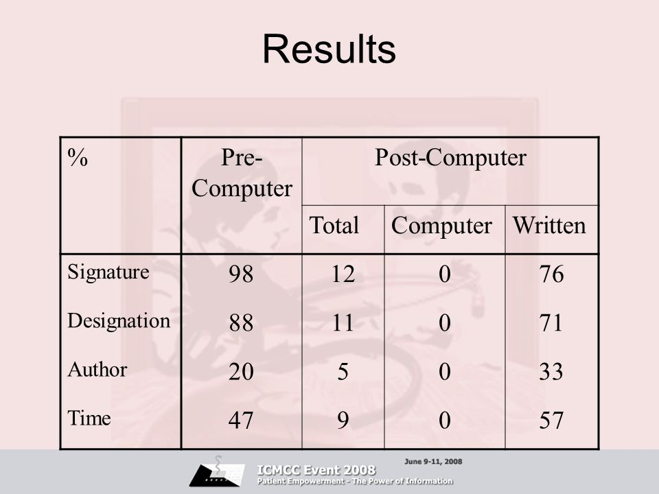 Results % Pre-Computer Post-Computer Total Computer Written 98 12 76