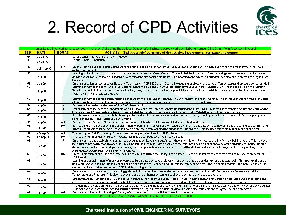 2. Record of CPD Activities