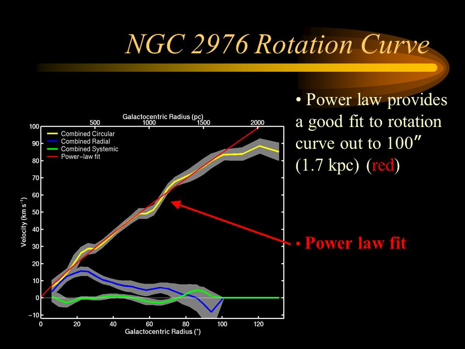 NGC 2976 Rotation Curve Power law provides a good fit to rotation curve out to 100 (1.7 kpc) (red)