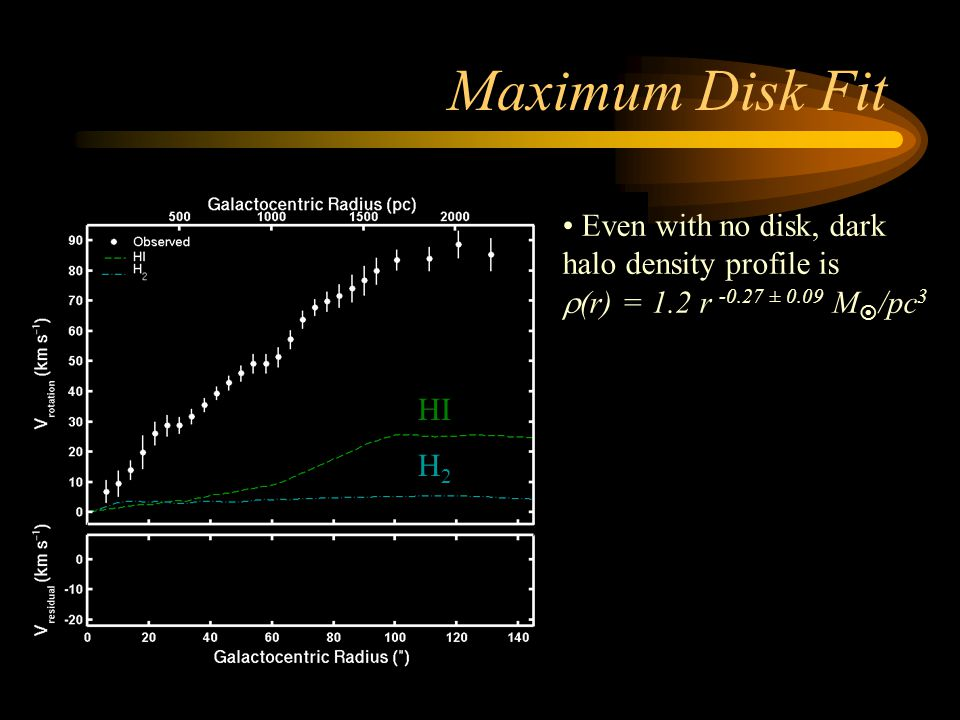 Maximum Disk Fit Even with no disk, dark halo density profile is