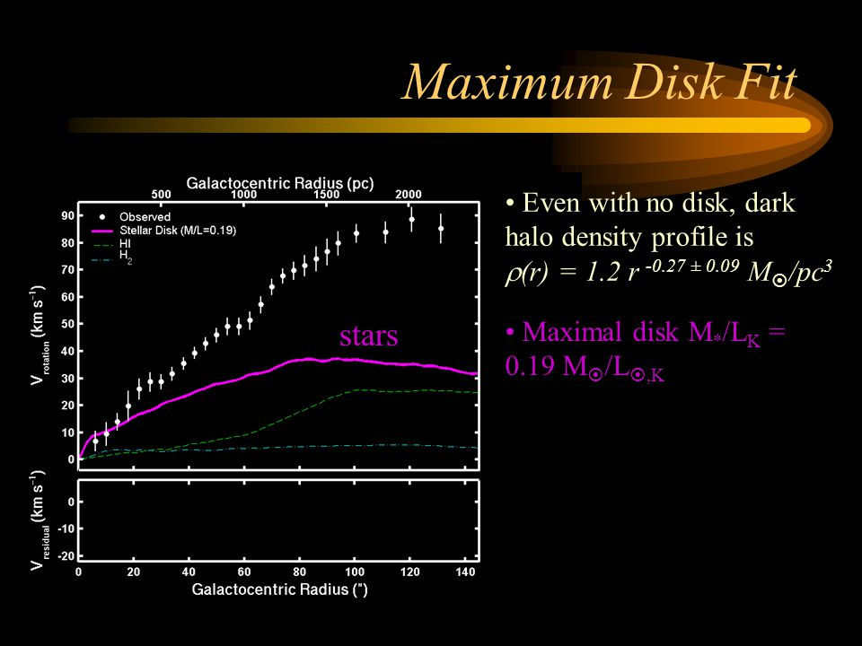 Maximum Disk Fit stars Even with no disk, dark halo density profile is