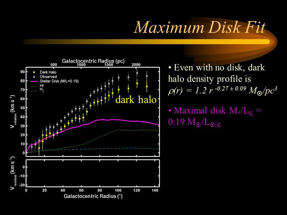 Maximum Disk Fit dark halo Even with no disk, dark