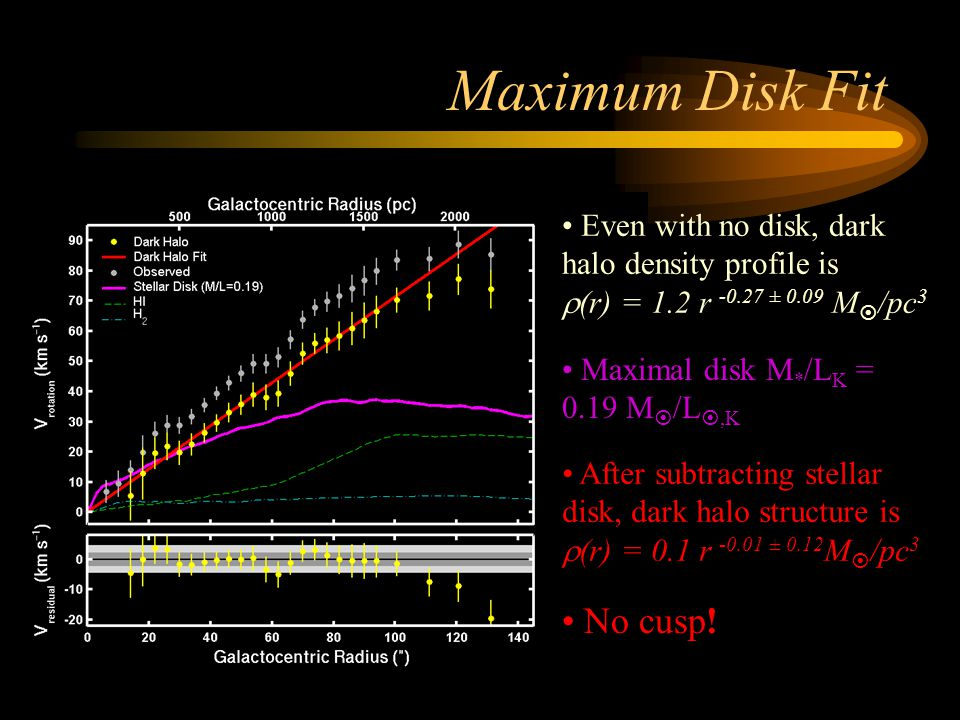 Maximum Disk Fit No cusp! Even with no disk, dark