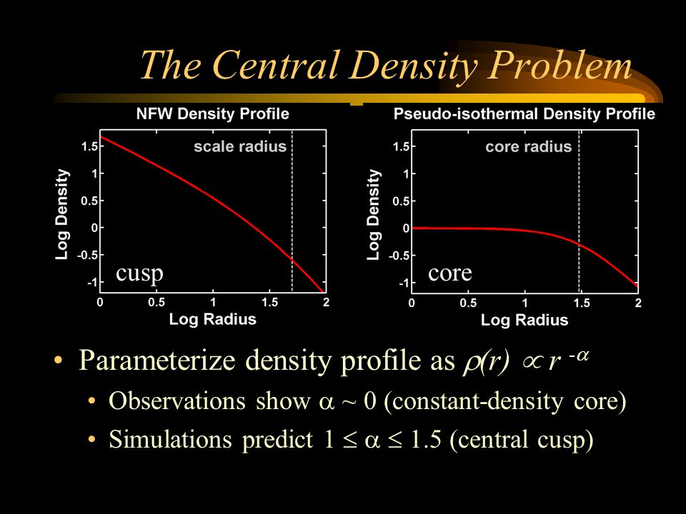 The Central Density Problem