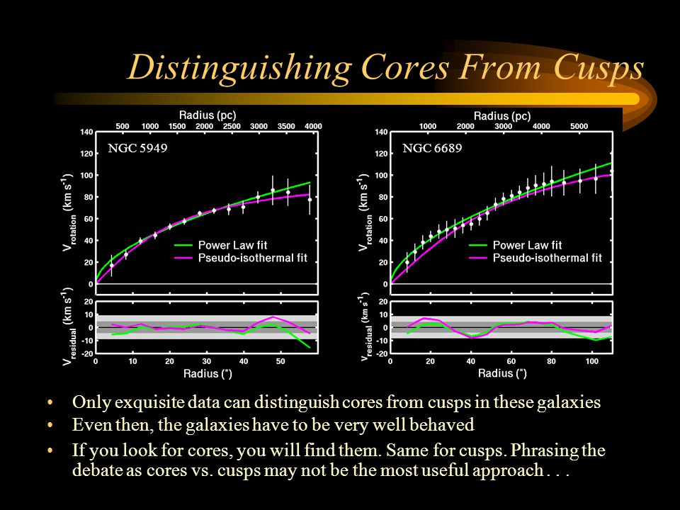 Distinguishing Cores From Cusps