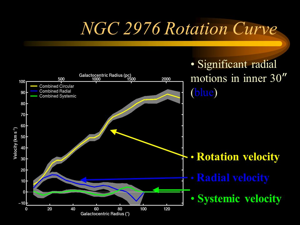 NGC 2976 Rotation Curve Significant radial motions in inner 30 (blue)