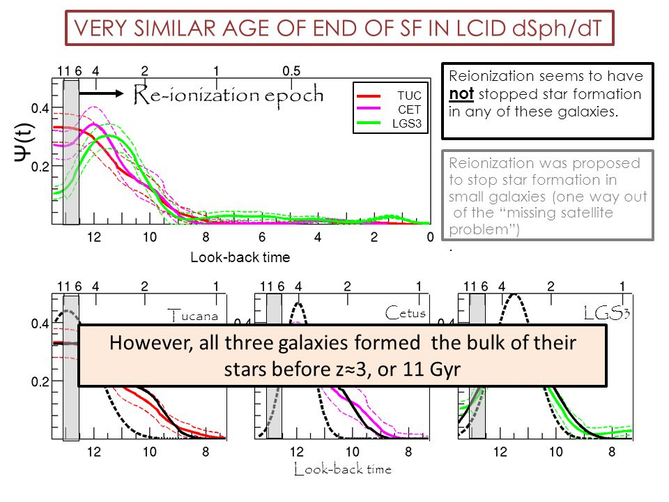 VERY SIMILAR AGE OF END OF SF IN LCID dSph/dT