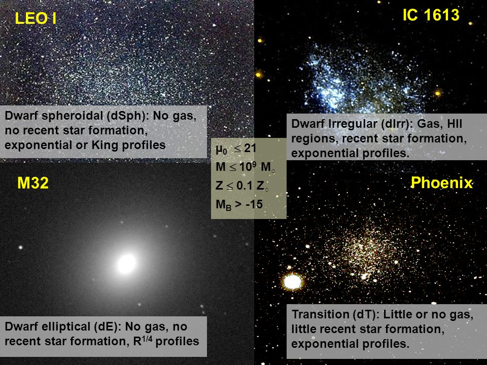 IC 1613 LEO I. Dwarf spheroidal (dSph): No gas, no recent star formation, exponential or King profiles.