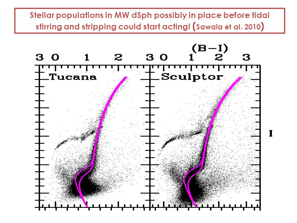 Stellar populations in MW dSph possibly in place before tidal stirring and stripping could start acting.