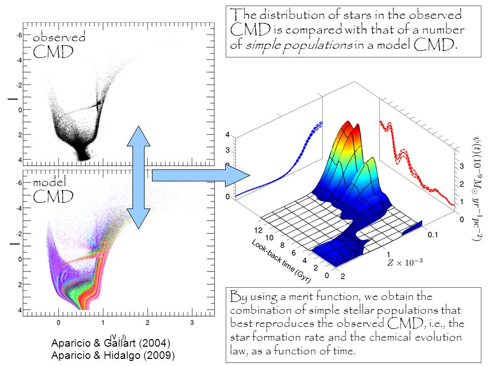 The distribution of stars in the observed CMD is compared with that of a number of simple populations in a model CMD.