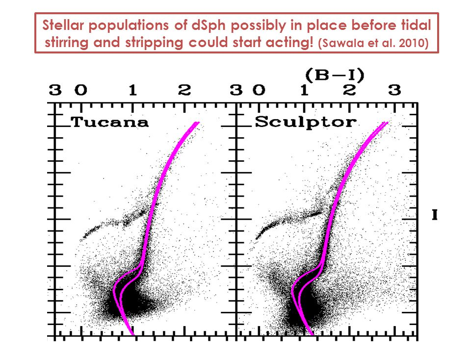 Stellar populations of dSph possibly in place before tidal stirring and stripping could start acting.