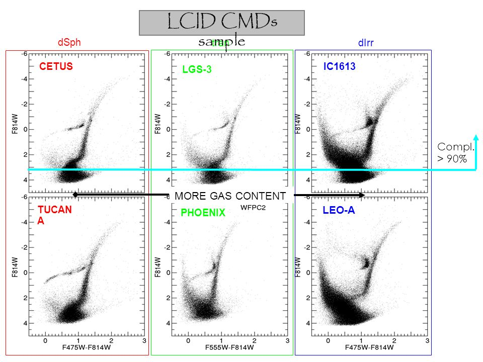 LCID CMDs sample Compl. > 90% MORE GAS CONTENT LEO-A