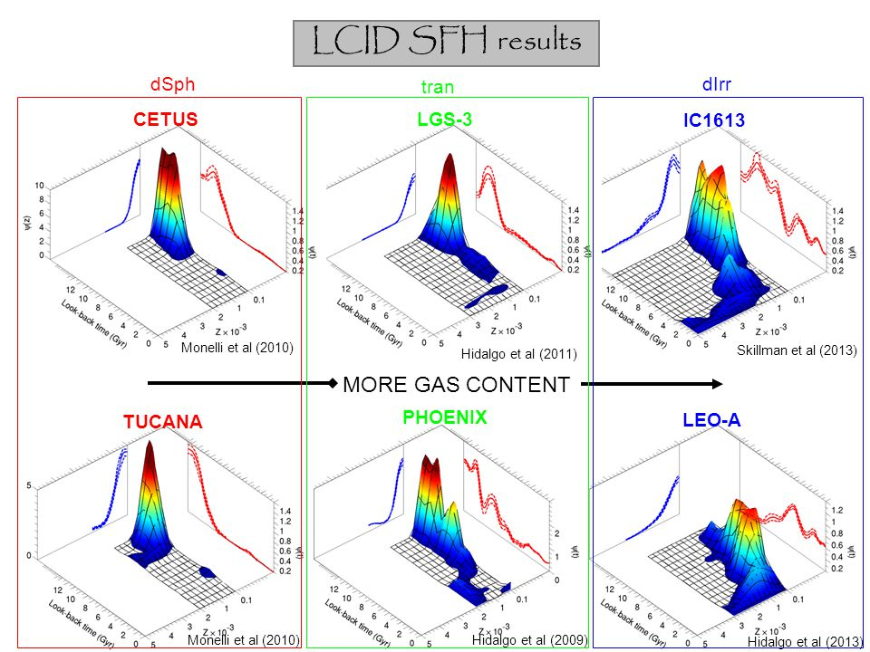 LCID SFH results MORE GAS CONTENT dSph tran dIrr CETUS LGS-3 IC1613