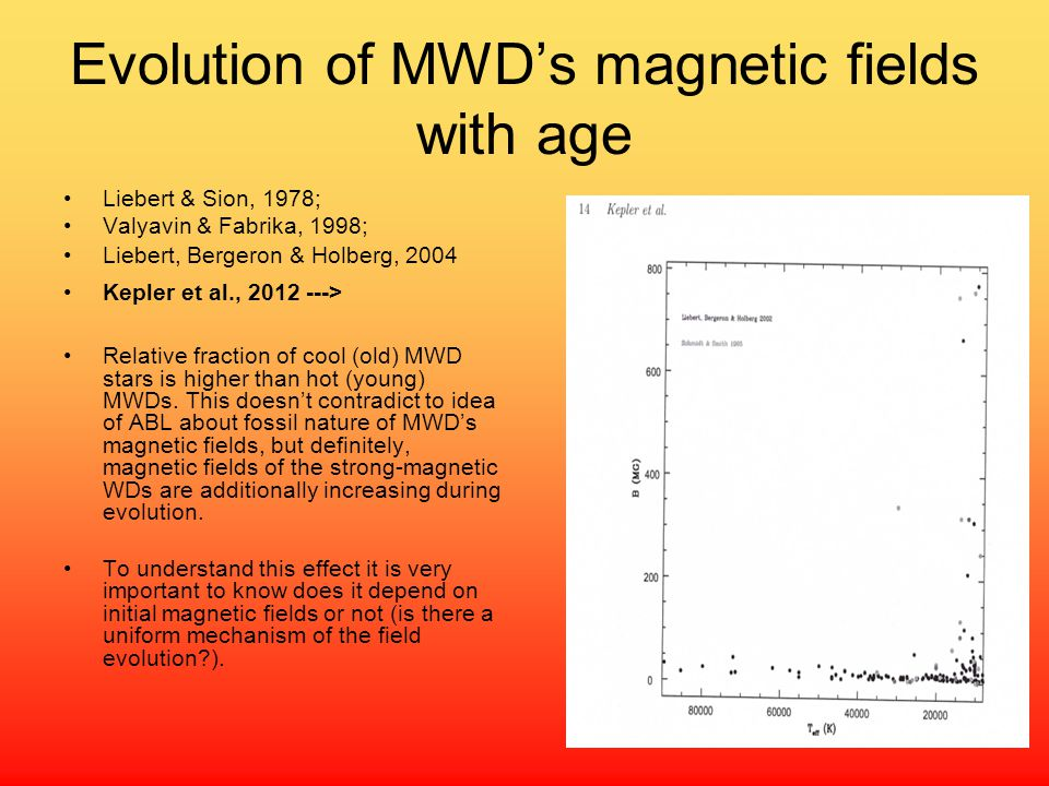 Evolution of MWD's magnetic fields with age