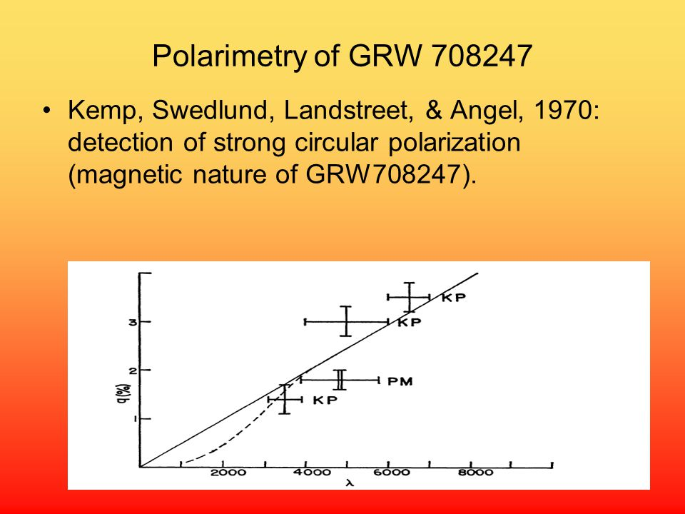 Polarimetry of GRW 708247 Kemp, Swedlund, Landstreet, & Angel, 1970: detection of strong circular polarization (magnetic nature of GRW708247).