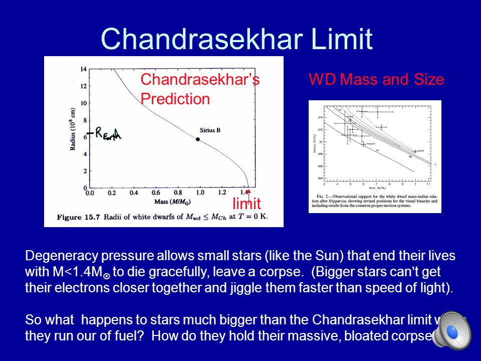 Chandrasekhar Limit Chandrasekhar's Prediction WD Mass and Size limit
