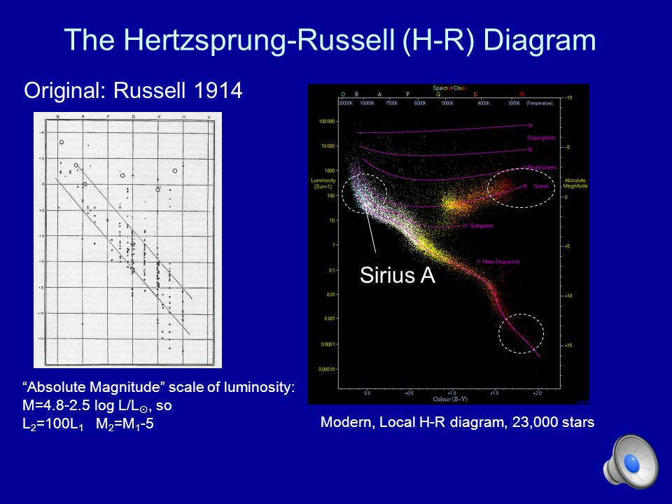 The Hertzsprung-Russell (H-R) Diagram