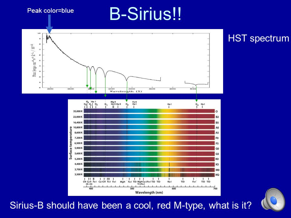 B-Sirius!! Peak color=blue. HST spectrum. Its A0, can't be as late as F because no CH visible at 4330, nor Ca II so earlier than A5,