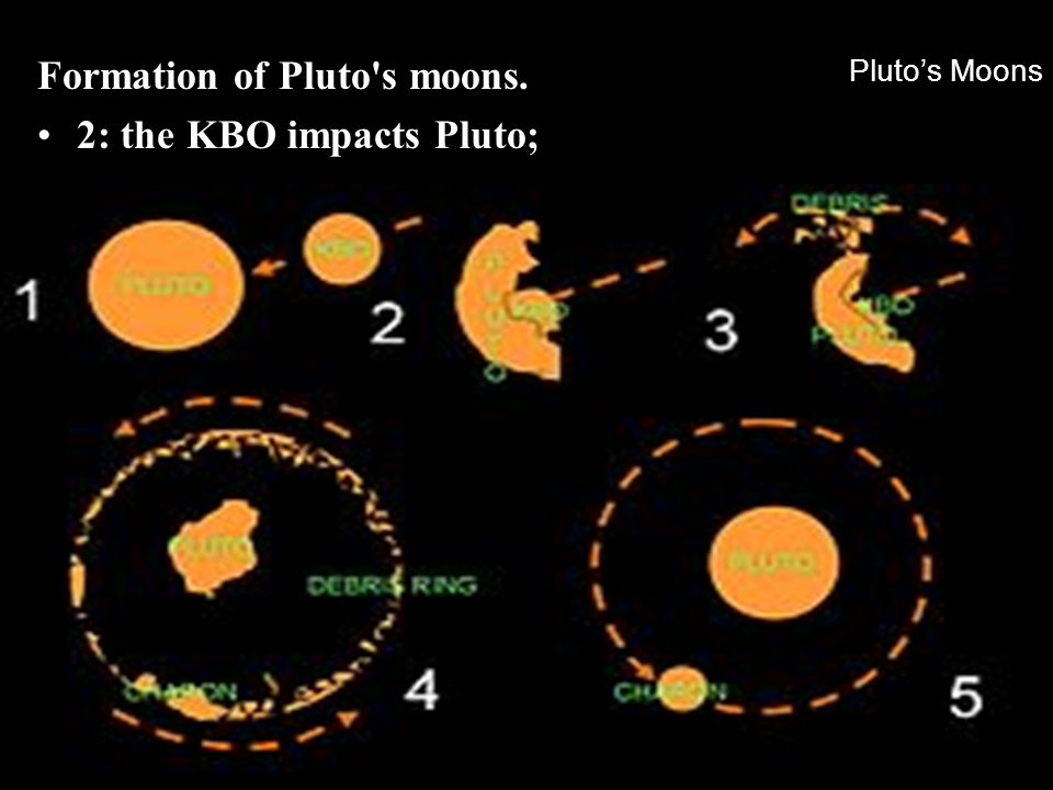 Formation of Pluto s moons. 2: the KBO impacts Pluto;
