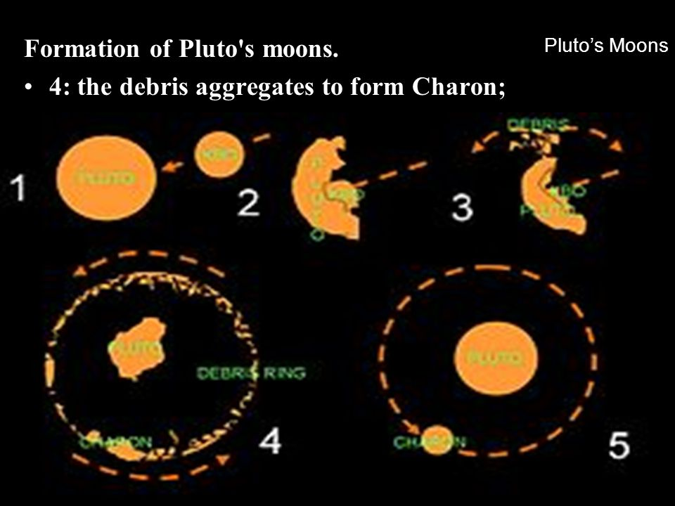 Formation of Pluto s moons. 4: the debris aggregates to form Charon;