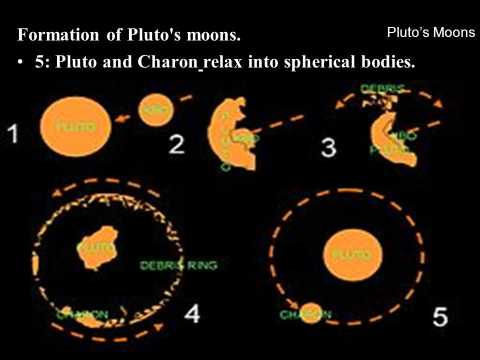 Formation of Pluto s moons.