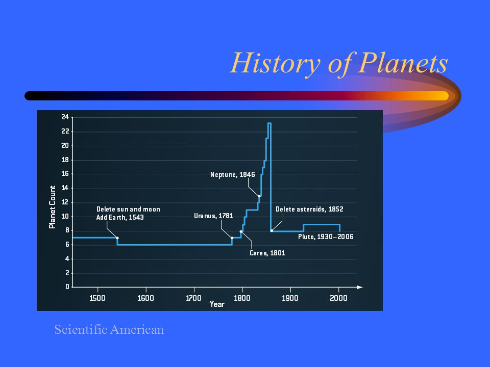 History of Planets Scientific American