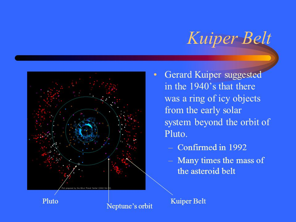 Kuiper Belt Gerard Kuiper suggested in the 1940's that there was a ring of icy objects from the early solar system beyond the orbit of Pluto.