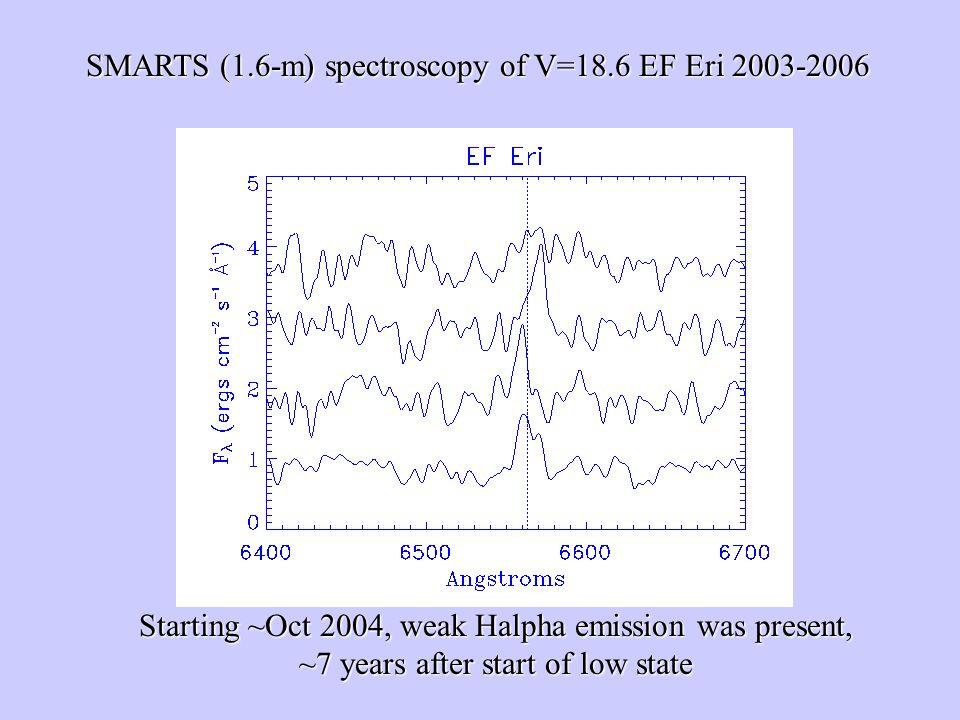 SMARTS (1.6-m) spectroscopy of V=18.6 EF Eri 2003-2006