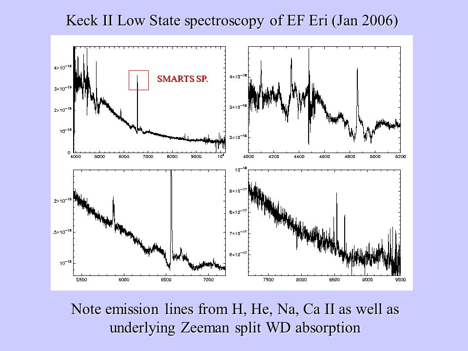 Keck II Low State spectroscopy of EF Eri (Jan 2006)