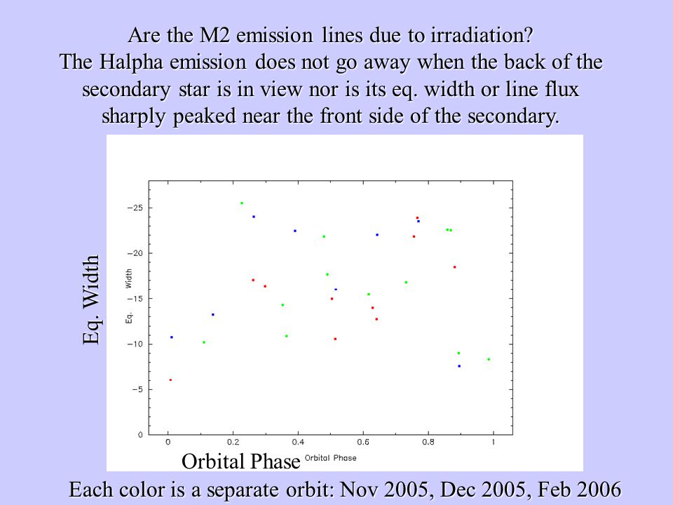 Are the M2 emission lines due to irradiation