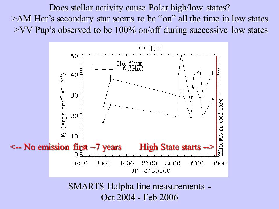 Does stellar activity cause Polar high/low states