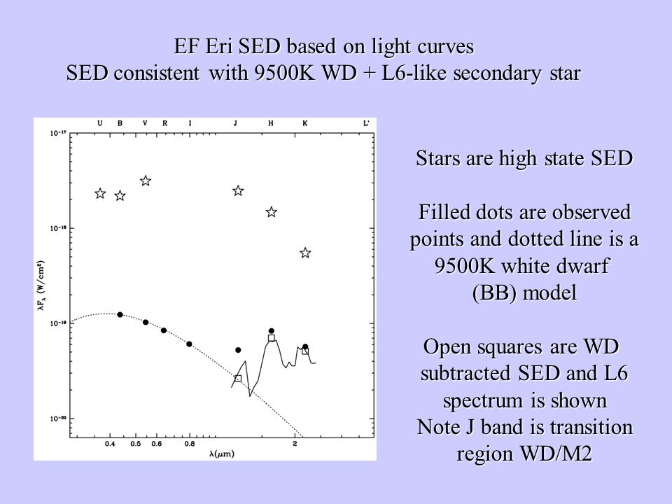EF Eri SED based on light curves