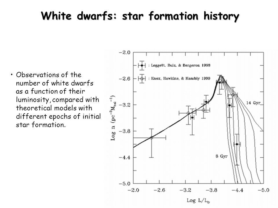 White dwarfs: star formation history