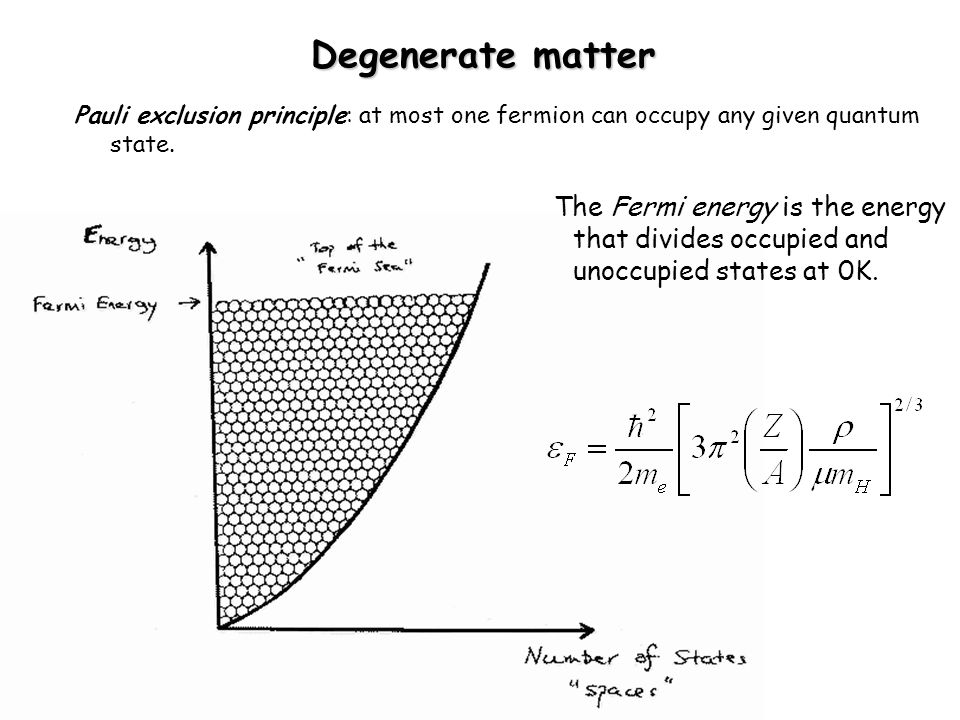 Degenerate matter Pauli exclusion principle: at most one fermion can occupy any given quantum state.