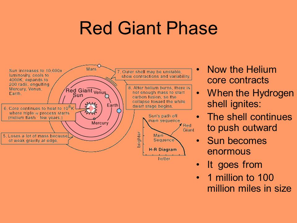Red Giant Phase Now the Helium core contracts
