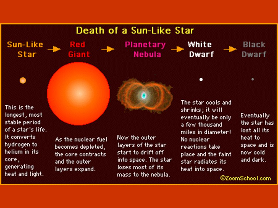 A star like our Sun will become a white dwarf when it has exhausted its nuclear fuel.