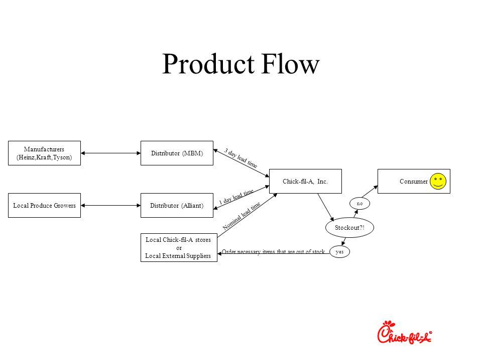 Product Flow Manufacturers (Heinz,Kraft,Tyson) Distributor (MBM)