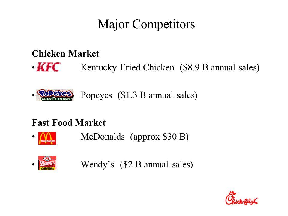 Major Competitors Chicken Market