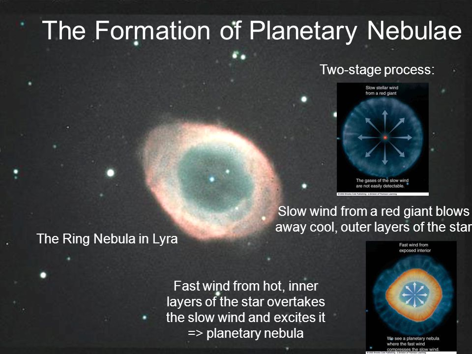 The Formation of Planetary Nebulae