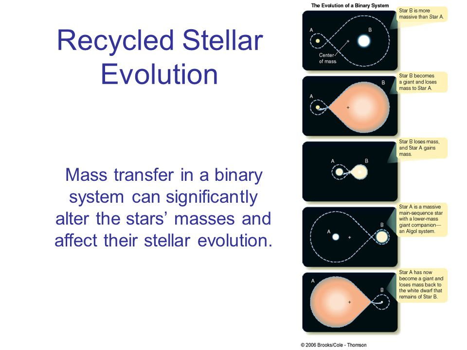 Recycled Stellar Evolution