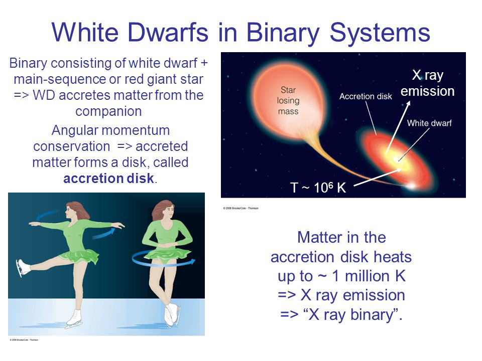 White Dwarfs in Binary Systems