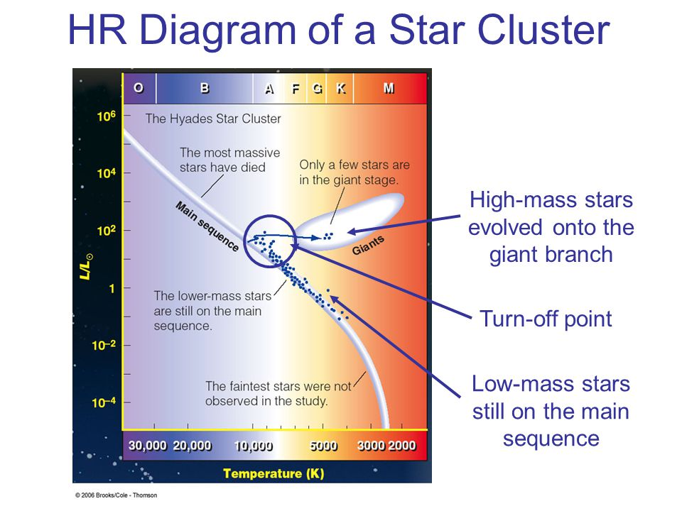 HR Diagram of a Star Cluster
