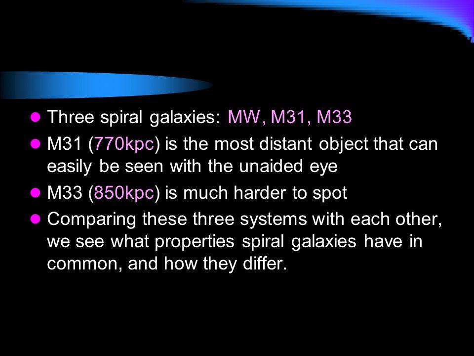 Three spiral galaxies: MW, M31, M33