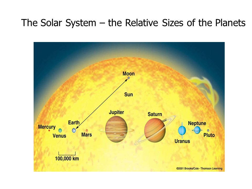 The Solar System – the Relative Sizes of the Planets
