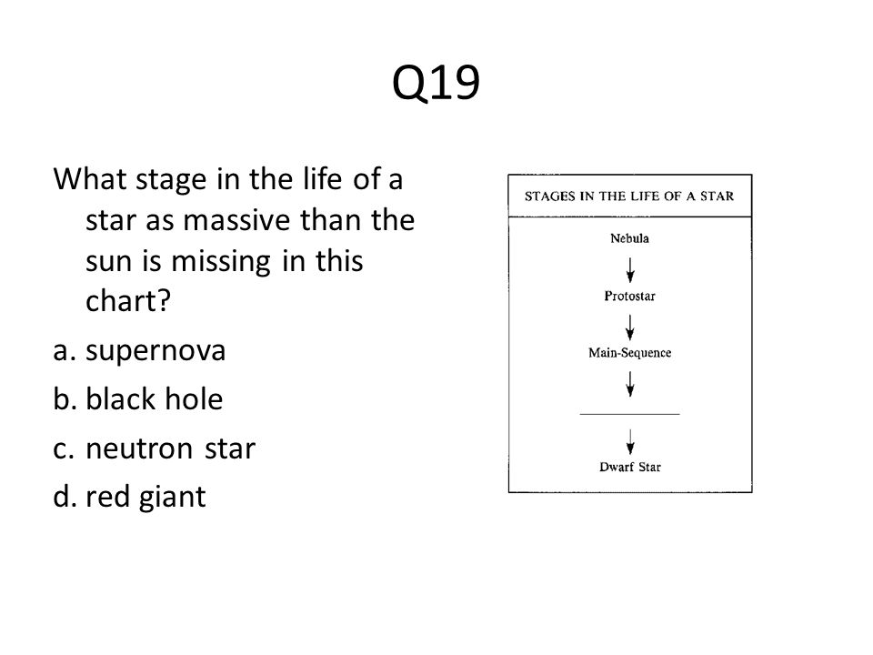 Q19 What stage in the life of a star as massive than the sun is missing in this chart supernova. black hole.