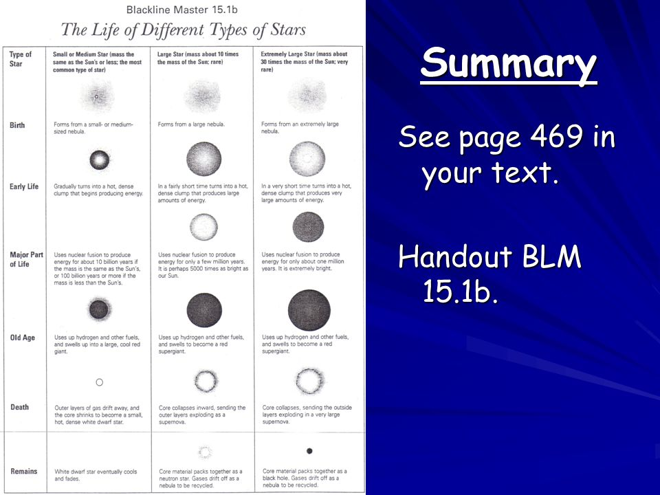 Summary See page 469 in your text. Handout BLM 15.1b.