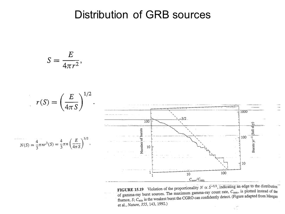 Distribution of GRB sources
