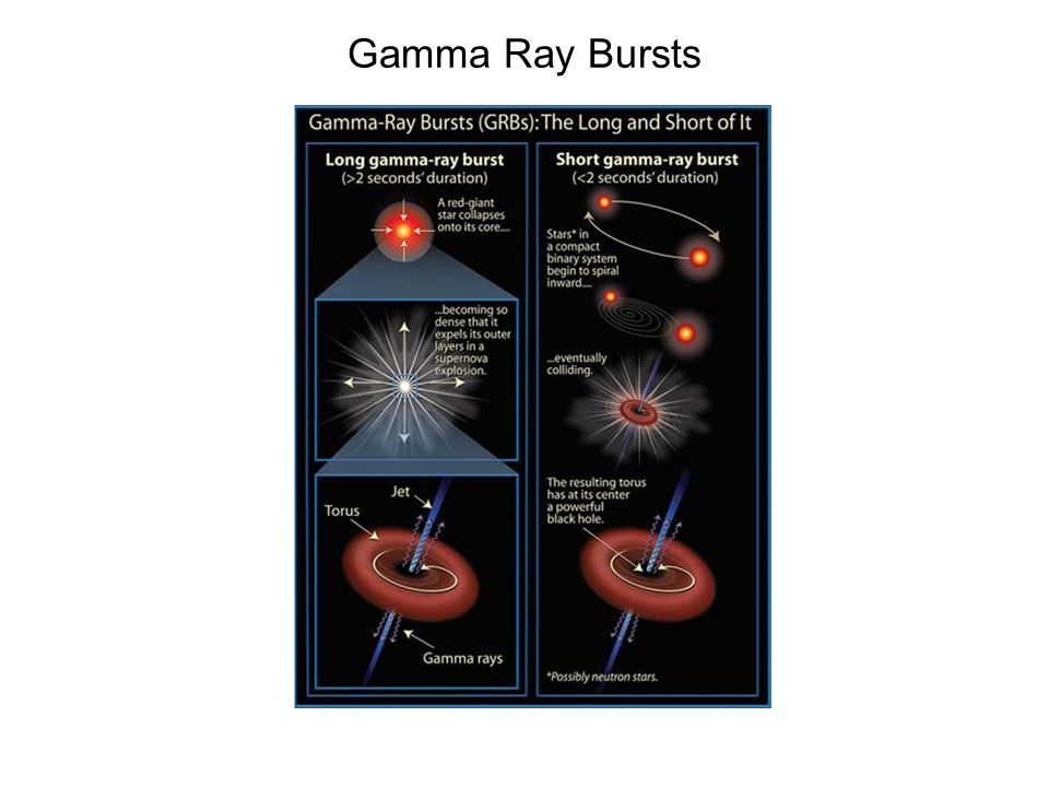 Gamma Ray Bursts